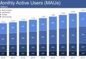 """Aktiv """"Facebook"""" istifadəçilərinin sayı 1,37 milyarda çatdı"""